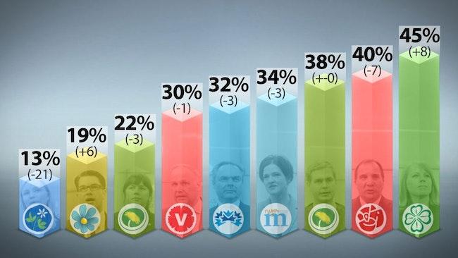 Förtroendet för partiledarna enligt SVT:s/Sifos mätning.