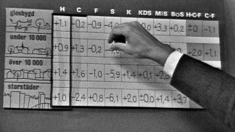 Avsnitt 152 av 200: Ur valvakan 1966