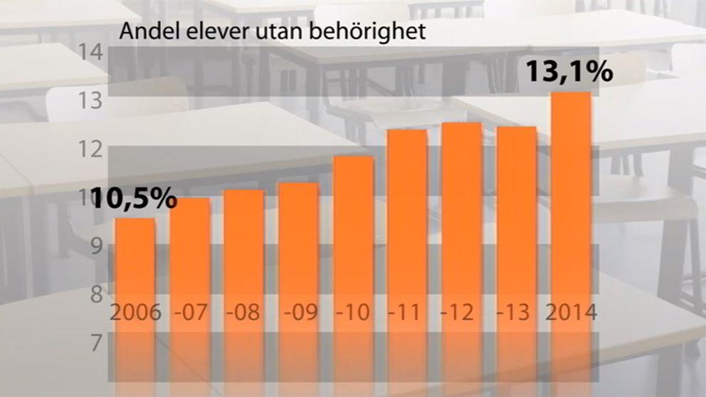 Kraven för att få gymnasiebehörighet ändrades av Alliansen mellan 2010 och 2011. Förutom godkänt i tre kärnämnen skulle man nu ha godkänt i fler andra ämnen. Innan förändringen hade andelen som får icke godkänt ökat från 10,5 procent, 2006 till 11,8 procent 2010. Det nya systemet gav en ökning till 12,3 procent. Och under åren med det nya systemet har andelen fortsatt öka till rekordnivån i våras 13,1 procent. Förändringen skulle kunna vara förklaringen till en liten del av ökningen. Men de stora skillnaderna syns under år med samma system- inte minst den stora förändringen sista året.