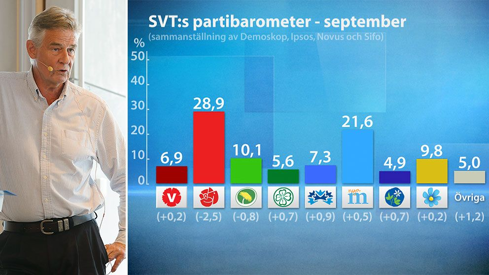 Sören Holmberg, professor i statsvetenskap och SVT:s senaste partibarometer
