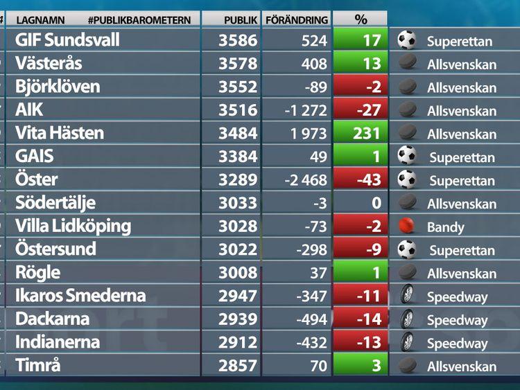 Bajens historiska publikframgång | SVT Sport