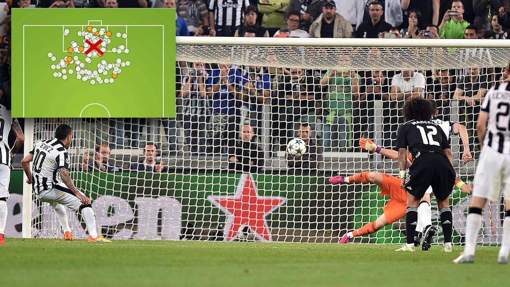 Juventus Carlos Tevez sätter straffen mot Real Madrid under semifinalen i Champions League. Målet är markerat i rött i illustrationen till vänster.
