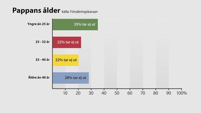 Försäkringskassans beräkningar på SVT Nyheters uppdrag, visar att det är vanligare att fäder under 25 år eller äldre än 40 år väljer att avstå föräldraledighet de första två åren