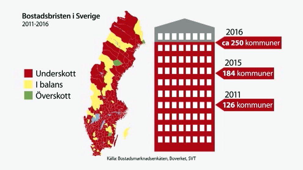 Grafik över bostadsbristen