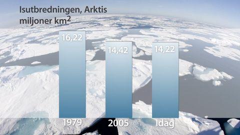 Isutbredning i Arktis under februari månad. Sedan 1979 har isytan minskat med två miljoner kvadratkilometer.
