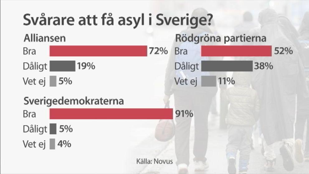 Graf som visar riksdagspartiernas inställning till den förda flyktingpolitiken.