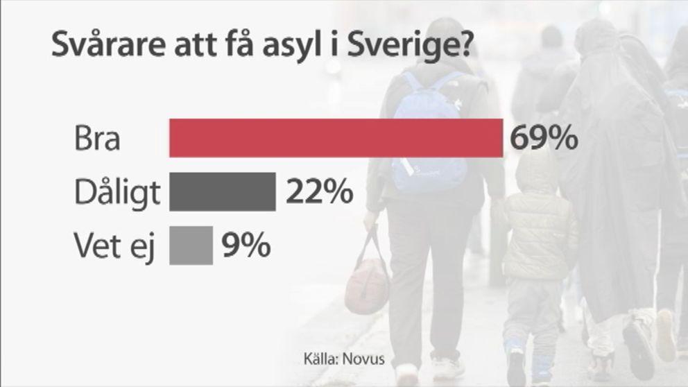 Graf över riksdagspartiernas inställning till flyktingpoltiiken.