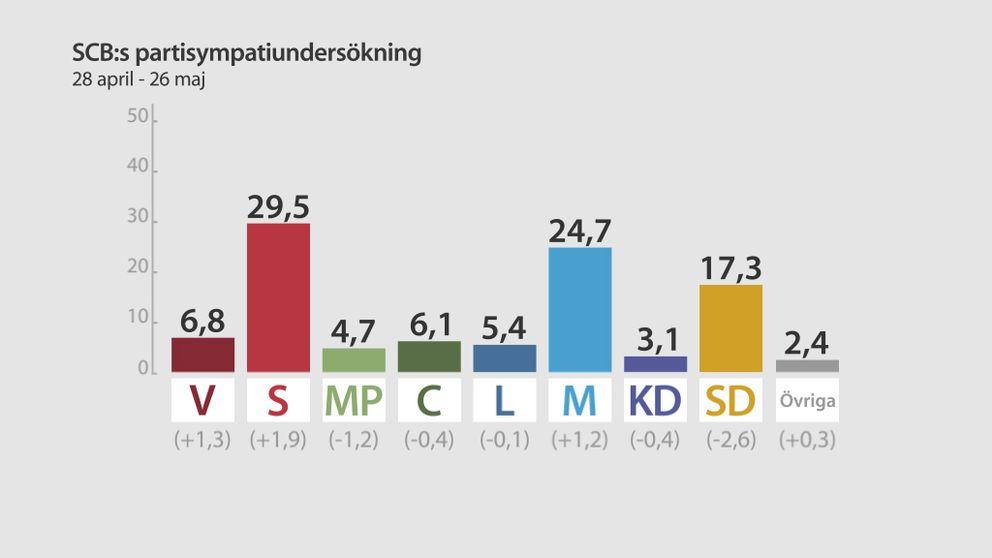 SCB:s partisympatiundersökning. Siffrorna jämförs med förra mätningen i november,