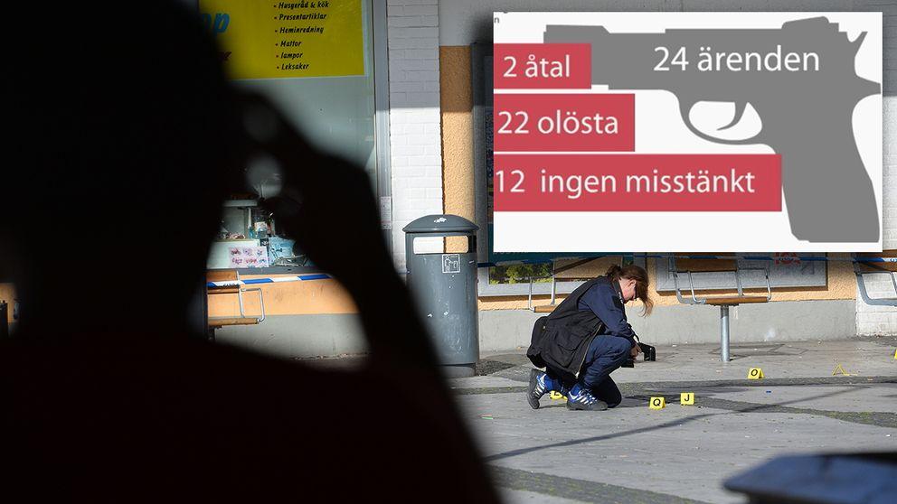 Dödskjutningarna i Stockholm har tredubblats sedan 2016. Polisen har svårt att lösa falllen.