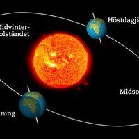 sol och jord