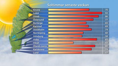 I veckan visade sig solen mest i Luleå och minst i Växjö.