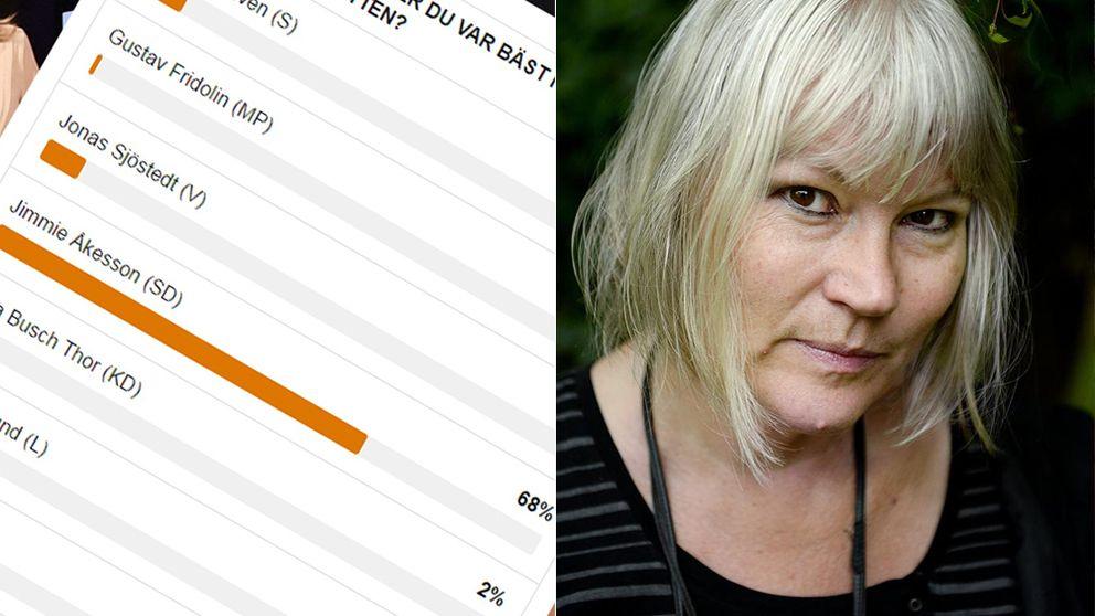 Webbenkät SVT Opinion och Anna-Lena Lodenius