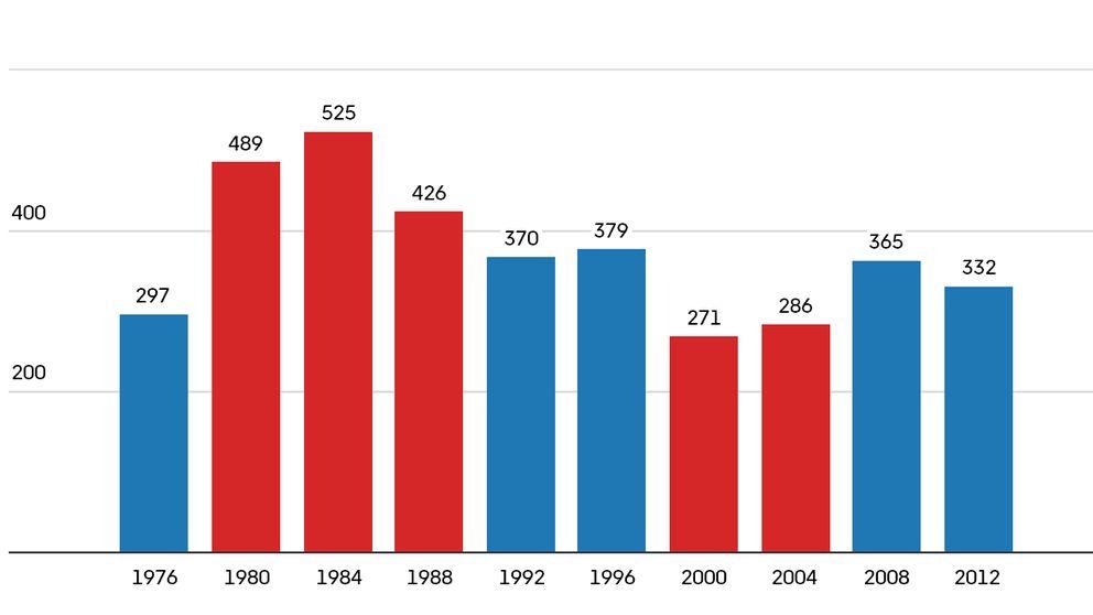 Antal elektorsröster senaste tio valen