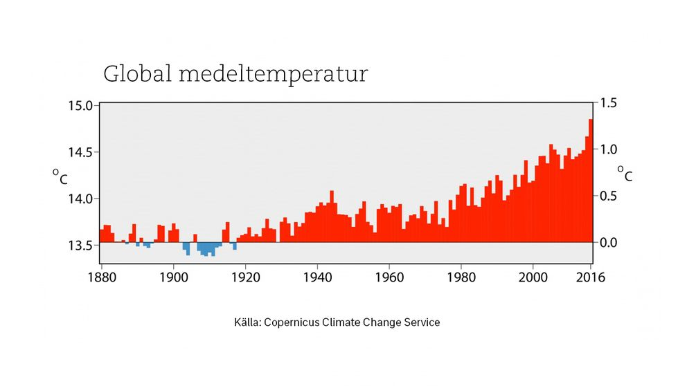 Global medeltemperatur