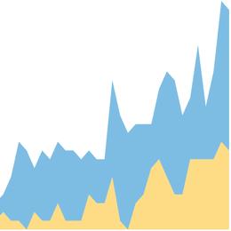 Graf över hur könsfördelningen sett ut över tid.