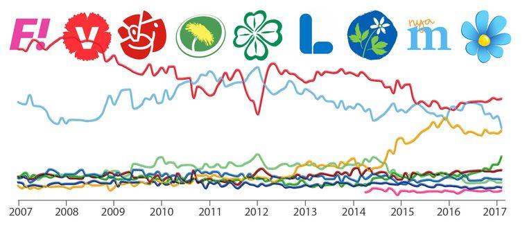 Utforska statistiken med hjälp av SVT:s väljarbarometer-verktyg