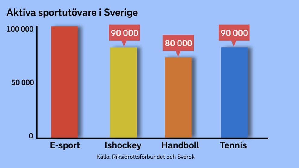 E-sporten är idag större än många mer erkända sporter i Sverige.