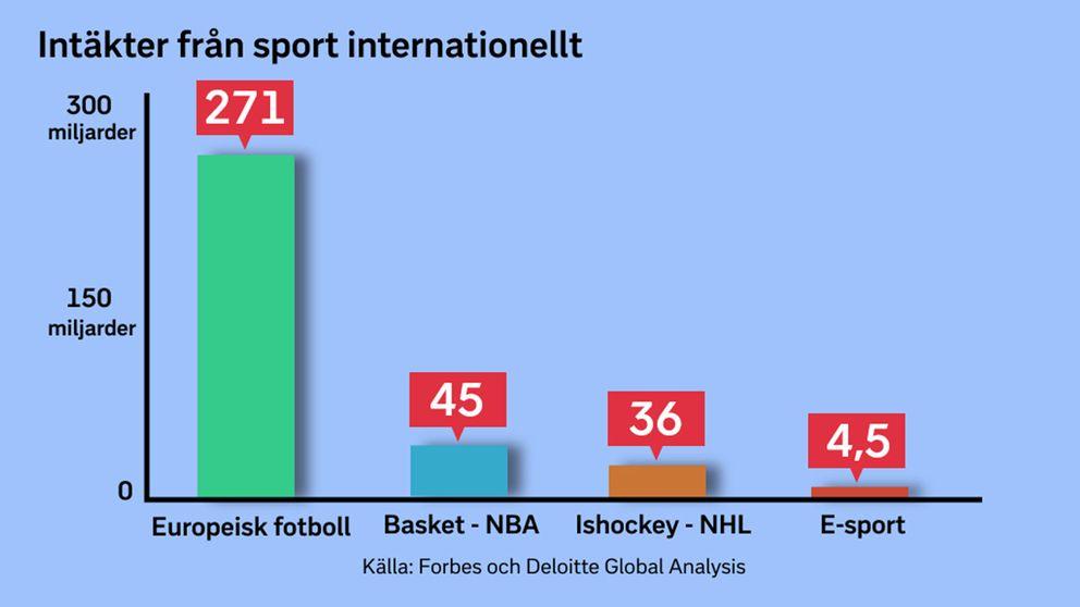 E-sporten konkurrerar med traditionell idrott i publik, men inte i ekonomi.