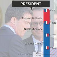 Tidslinje över franska presidenter och premiärministrar