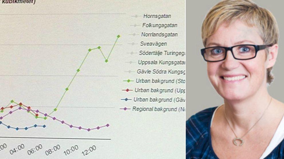 En bild på partikelhalterna i Stockholm och en bild på Malin