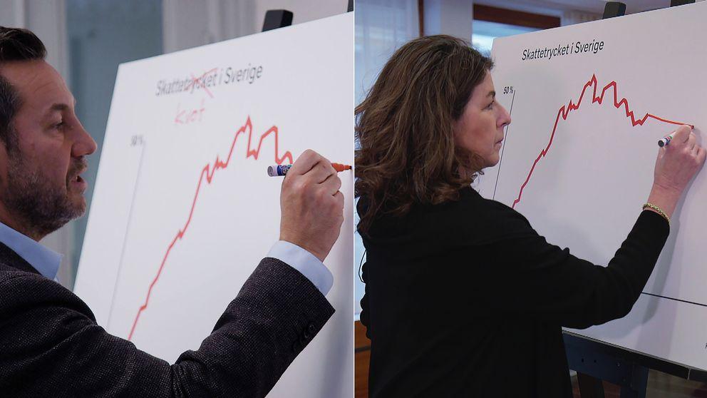 Ska skattekurvan upp eller ner? Sandro Scocco, chefsekonom på Arena Idé och Bettina Kashefi, chefsekonom på Svenskt Näringliv, har helt olika uppfattning om den saken.
