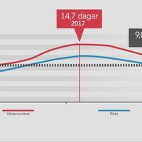 Charlott Ask, Försäkringskassan Västernorrland och grafik som visar att Västernorrland har ett sjuktal på 14,7 dagar per år.