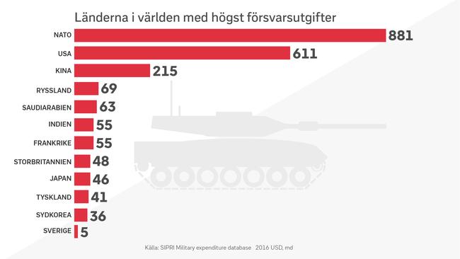 Länder i världen med högst försvarsutgifter.