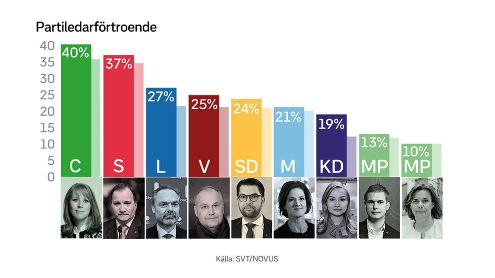 Stapeldiagram över vilken partiledare som har högst förtroende.