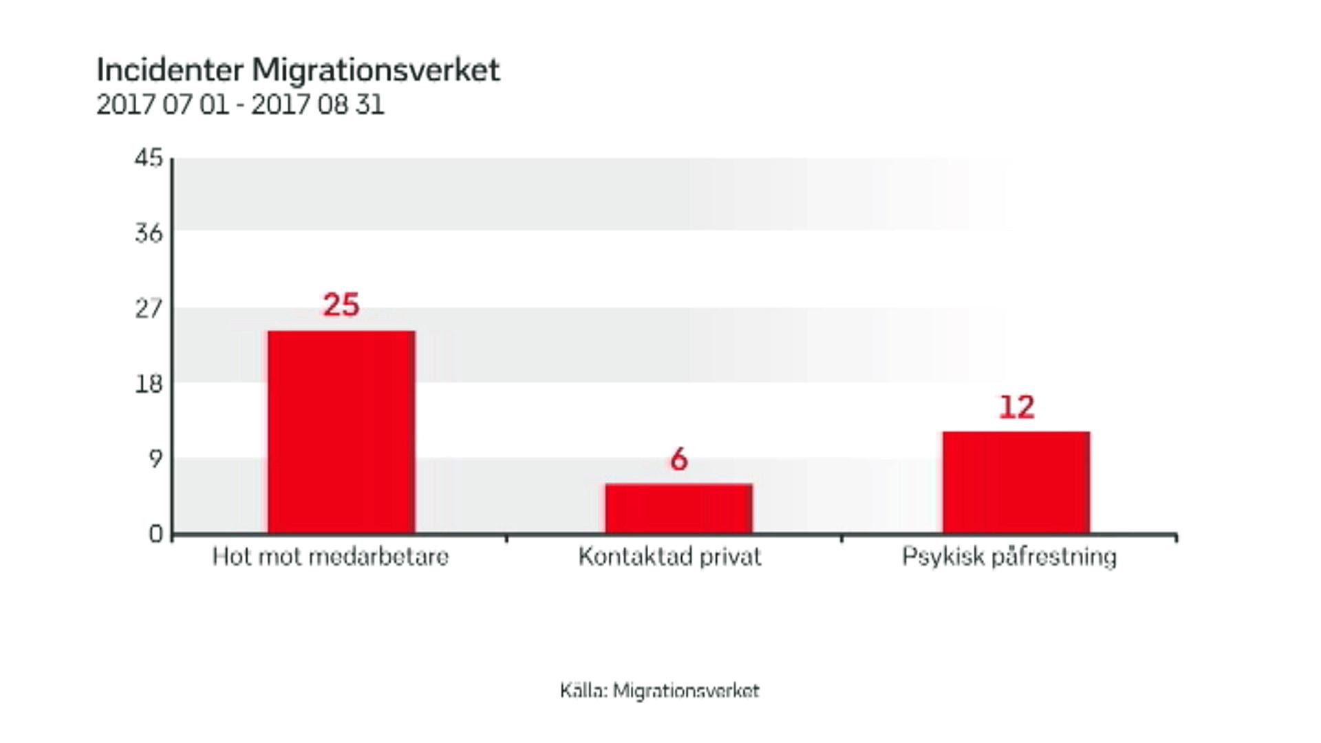 Migrationsverkets anstallda hotas