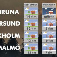 Antal dagstimmar i mitten på september jämfört med mitten på december