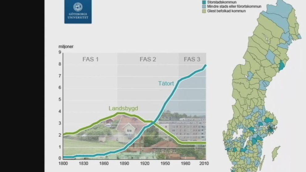 Karta som visar antalet storstadskommuner respektive glesbygdskommuner.