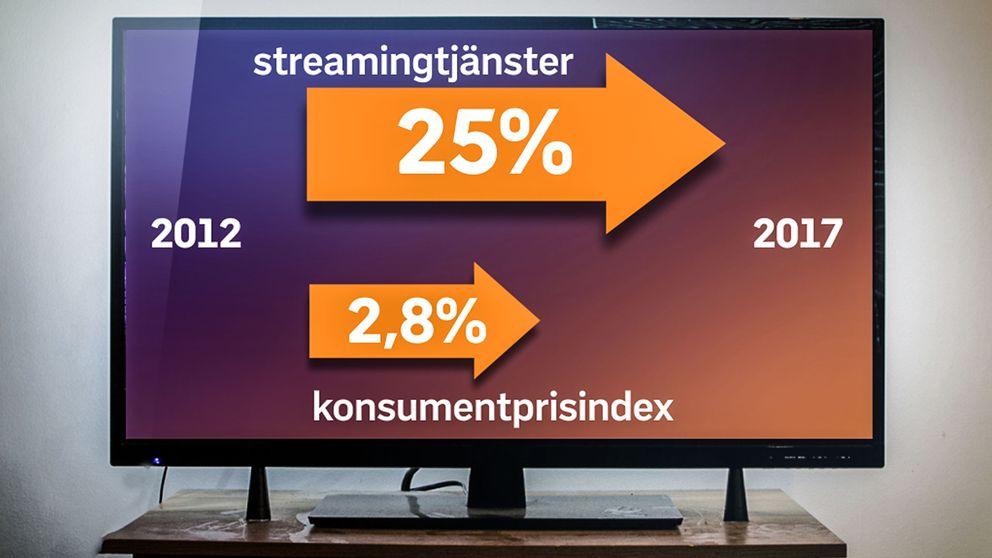 Det vanligast förekommande priset för en strömmad film- och tv-tjänst har ökat med 25 procent sedan 2012.