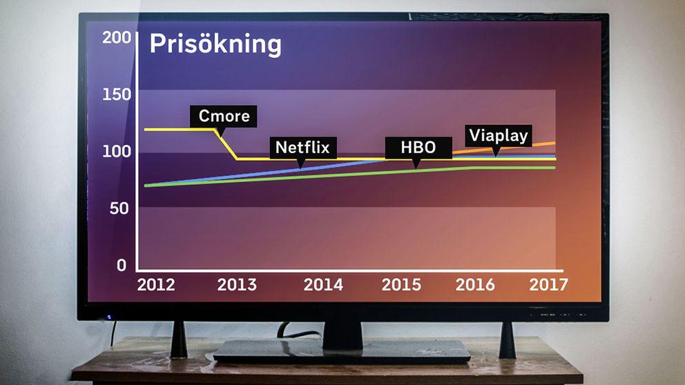 2017 är det genomsnittliga priset på en strömmad film- och tv-tjänst 99 kronor. Samtliga stora aktörer har ökat sina priser, med undantag för C More som sänkte sitt pris 2013.