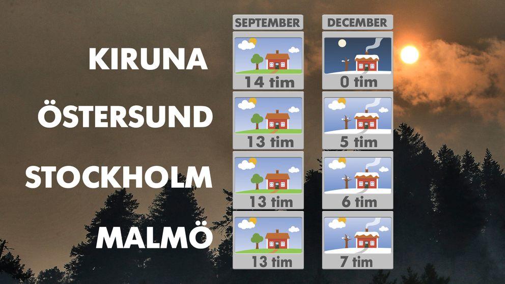 Dagslängs i mitten av september och efter mitten av december