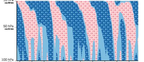 """De röda pilarna visar QBOs västliga fas och de blå den ostliga fasen över tid. Inom meteorologi tittar man ofta på så kallade tryckytor när man talar om höjd. Alltså mäts """"höjden"""" i hektopascal (hPa) istället för meter eller fot. Eftersom lufttrycket avtar med höjden blir siffran lägre ju högre upp i atmosfären man kommer. Det gör det också möjligt att se QBO i en jämn skala, jämfört med till exempel meter (eller kilometer) där skalan blir skev."""