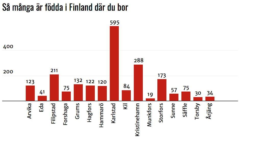 Personer boende i Värmland som är födda i Finland (siffror från SCB dec. 2016)