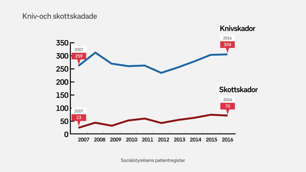 Statistik över skadade av kniv och skjutvapen mellan 2007 och 2016.