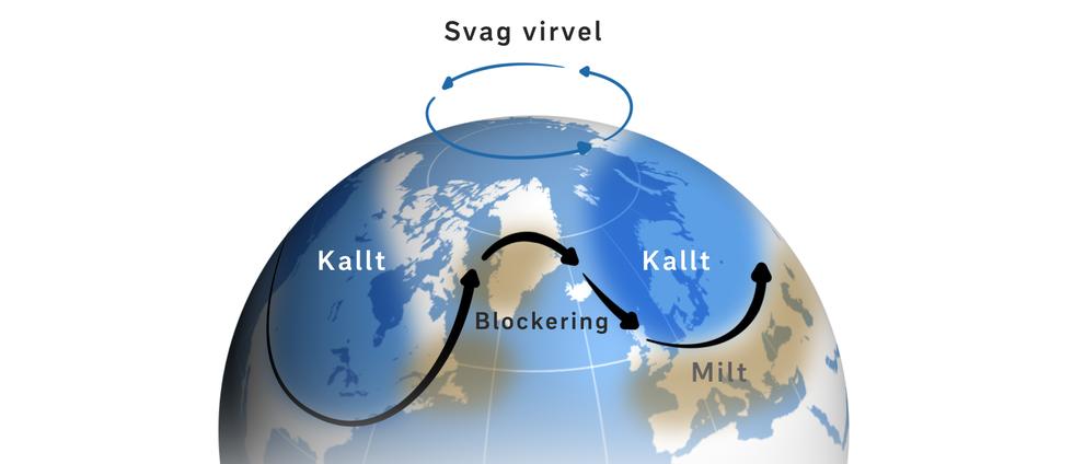 Exempel på hur luftmassorna kan fördelas vid svag polär virvel.
