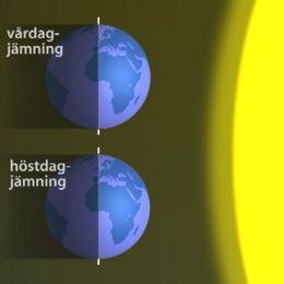 Vid vår- och höstdagjämning står solen rakt över ekvatorn och lyser därmed lika mycket på norra som på södra halvklotet. Norra halvklaotet är som mest vänd mot solen vid sommarsolståndet, och som mest vänd från solen vid vintersolståndet.