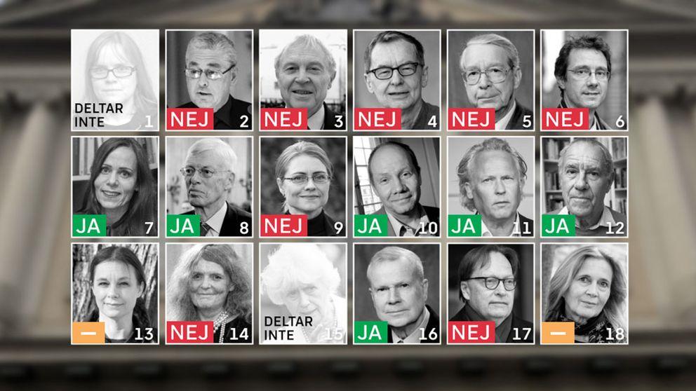 Åtta ledamöter röstade mot uteslutandet av Frostenson, medan sex stycker röstade för.