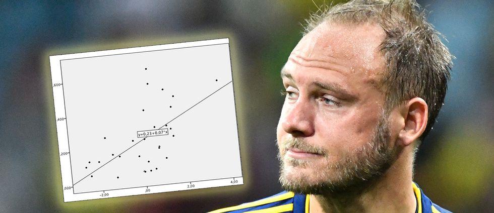 Andreas Granqvist och en graf.