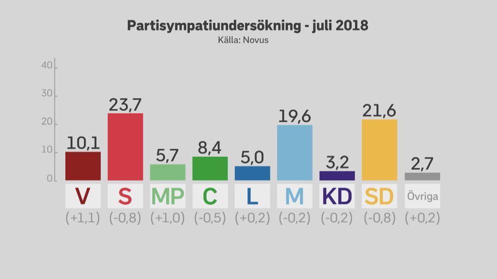 Partisympatiundersökning – juli 2018.
