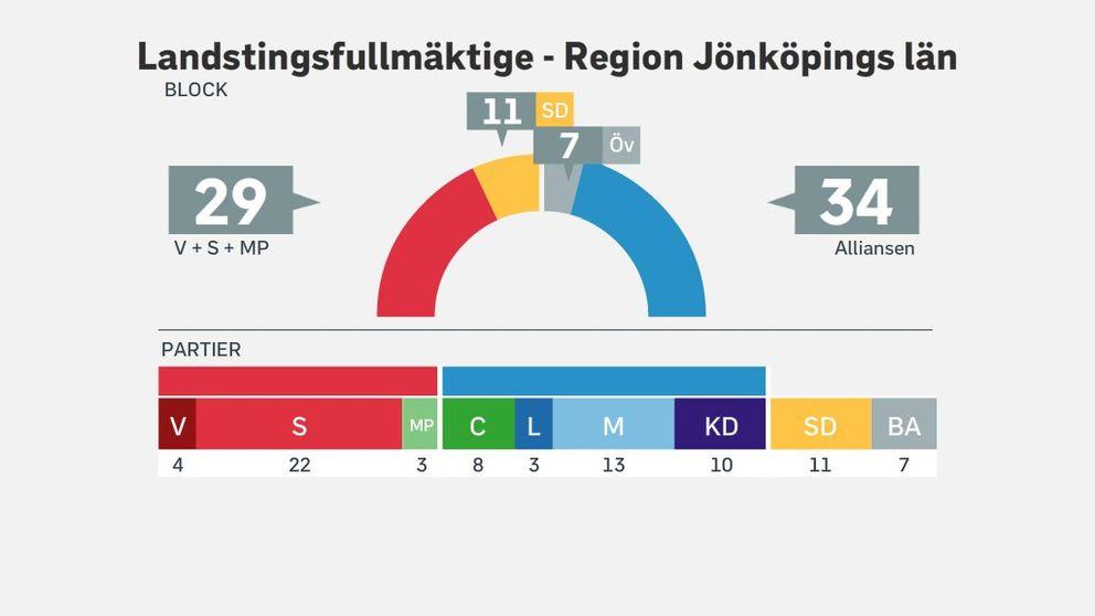 Mandatfördelningen i Region Jönköpings län efter valet 2018