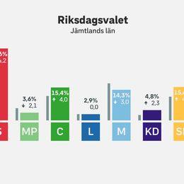 Procentfördelning i riksdagsvalet i Jämtlands län