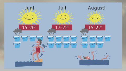 Grafisk bild på sommarens väder.