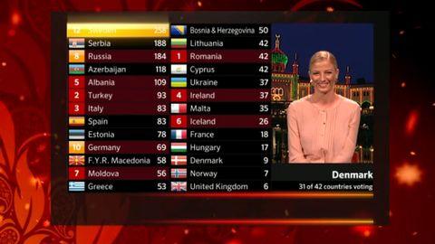 Bild på när Danmark ger Sverige och Loreen tolvan under Eurovision Song Contest 2012.