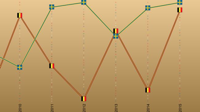 Bild på Belgiens formkurva i Eurovision Song Contest