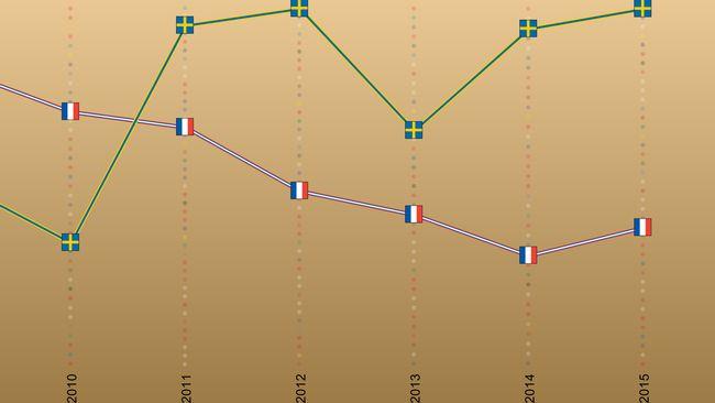 Bild på Frankrikes formkurva i Eurovision Song Contest