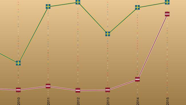 Bild på Lettlands formkurva i Eurovision Song Contest