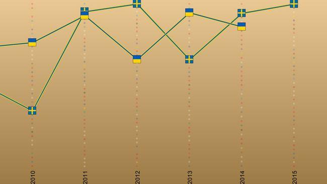 Bild på Ukrainas formkurva i Eurovision Song Contest